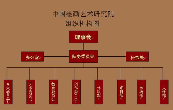 组织机构-中国绘画艺术研究院